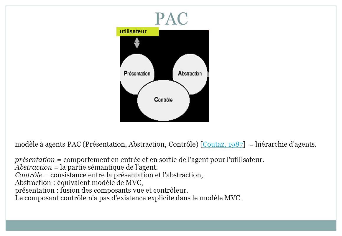 PACutilisateur. PAC. modèle à agents PAC (Présentation, Abstraction, Contrôle) [Coutaz, 1987] = hiérarchie d agents.